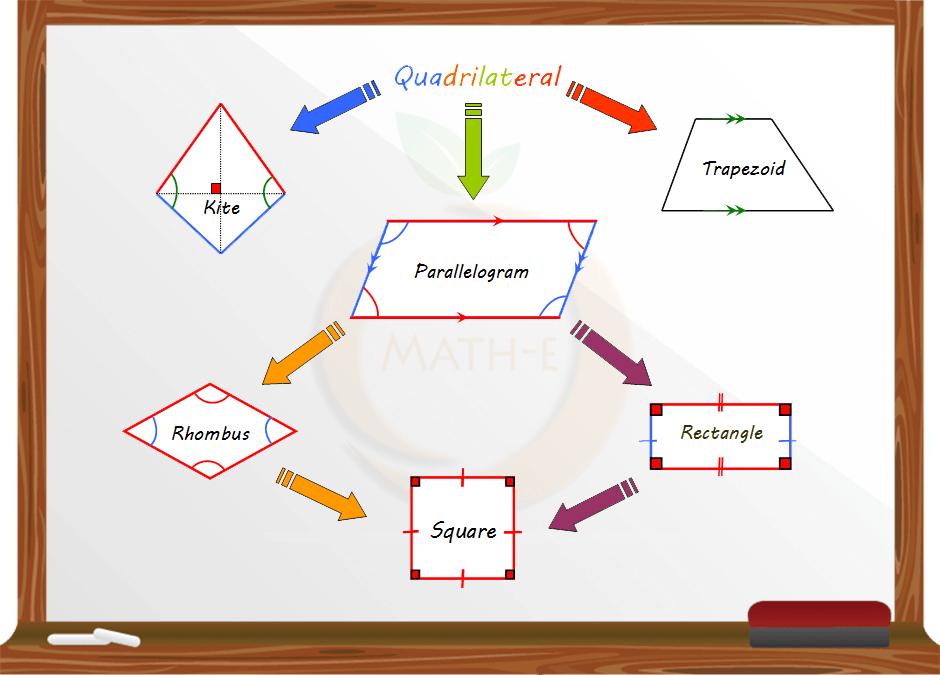 quadrilateral Learn more at mathanticscom visit   for more free math videos and additional subscription based content.